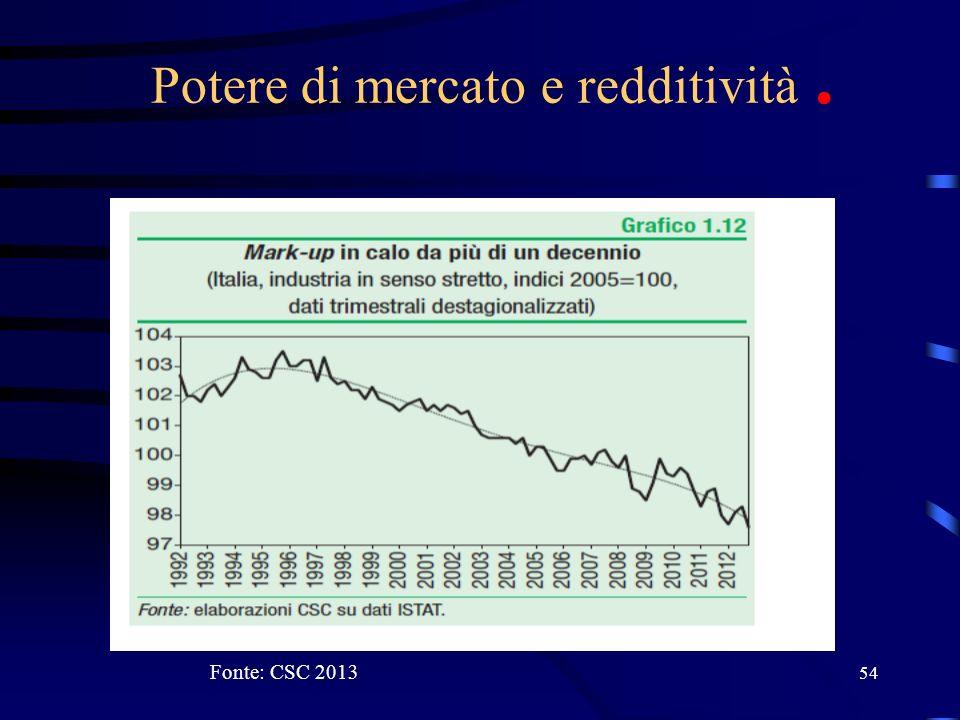 Potere di mercato e redditività .