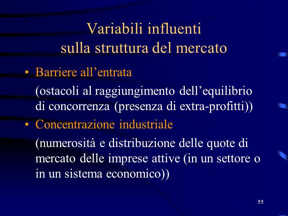 Variabili influenti sulla struttura del mercato