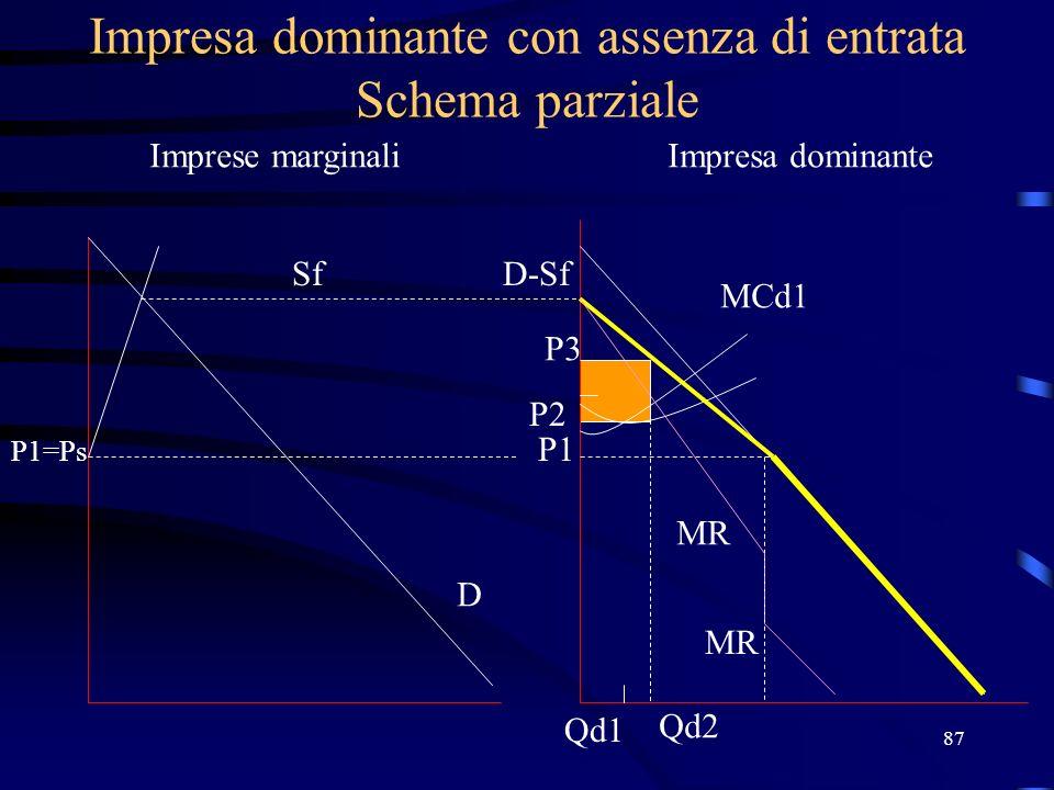 Impresa dominante con assenza di entrata Schema parziale
