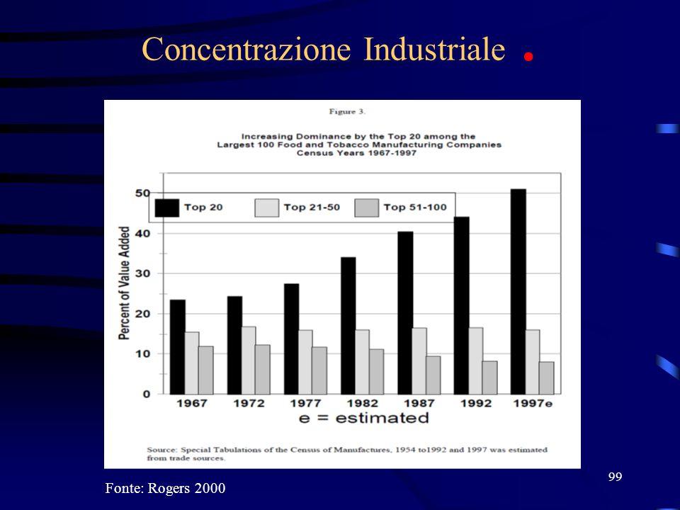 Concentrazione Industriale .