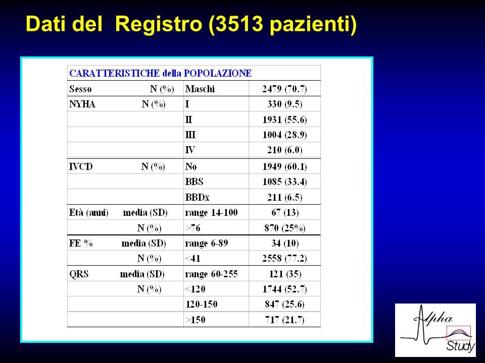 Dati del Registro (3513 pazienti)
