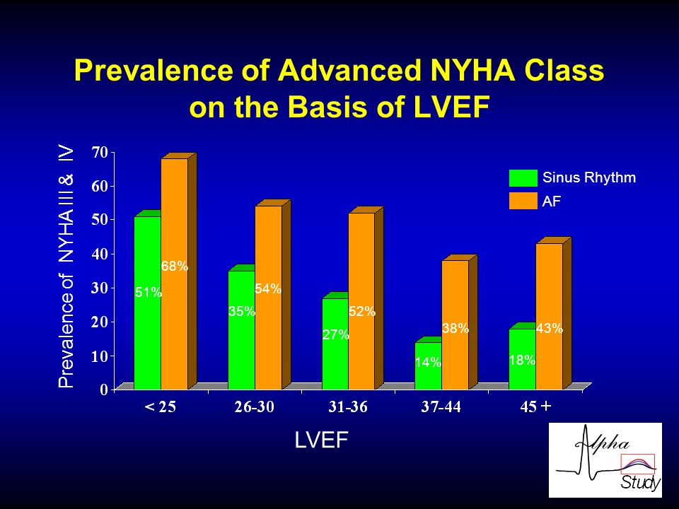 Prevalence of Advanced NYHA Class on the Basis of LVEF