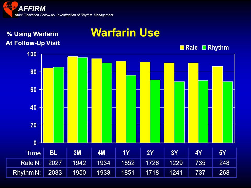 Warfarin Use AFFIRM Time % Using Warfarin At Follow-Up Visit Rate N: