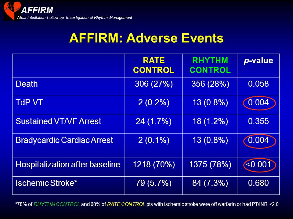 AFFIRM: Adverse Events