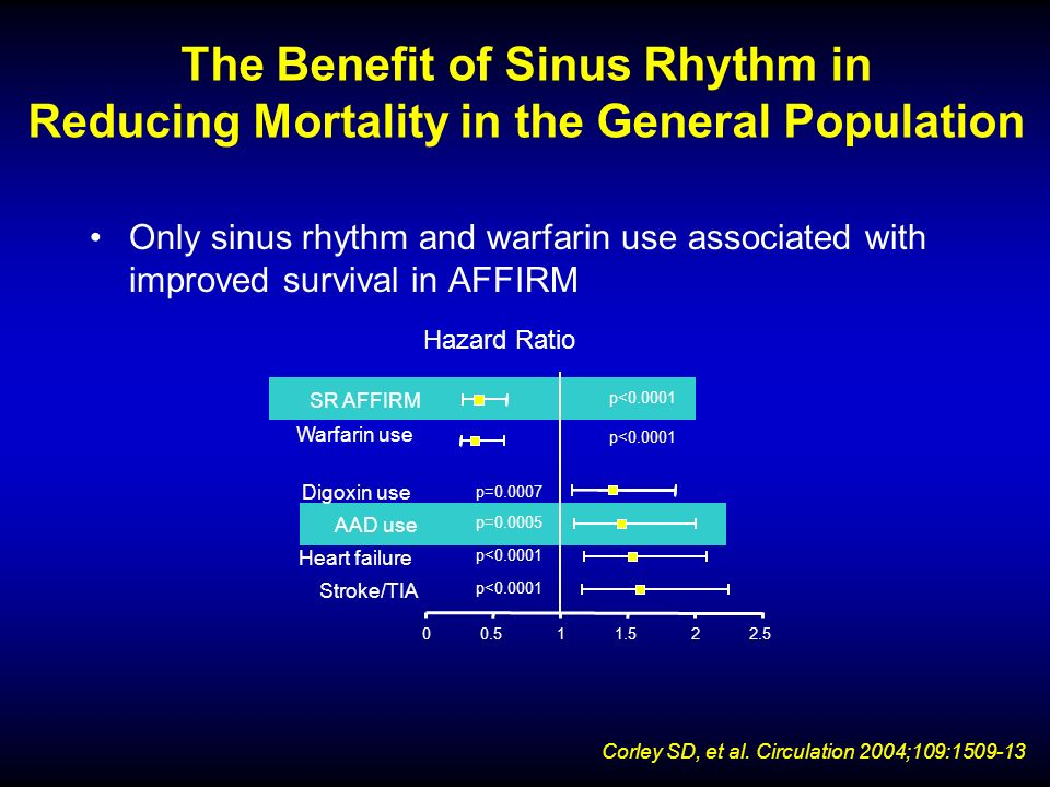 The Benefit of Sinus Rhythm in Reducing Mortality in the General Population