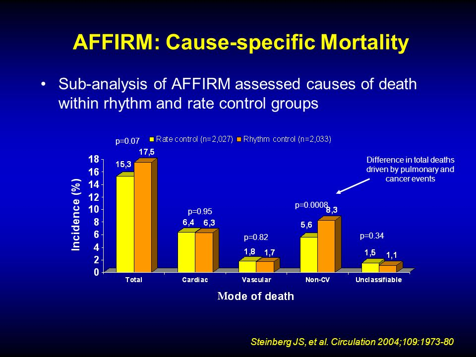 AFFIRM: Cause-specific Mortality