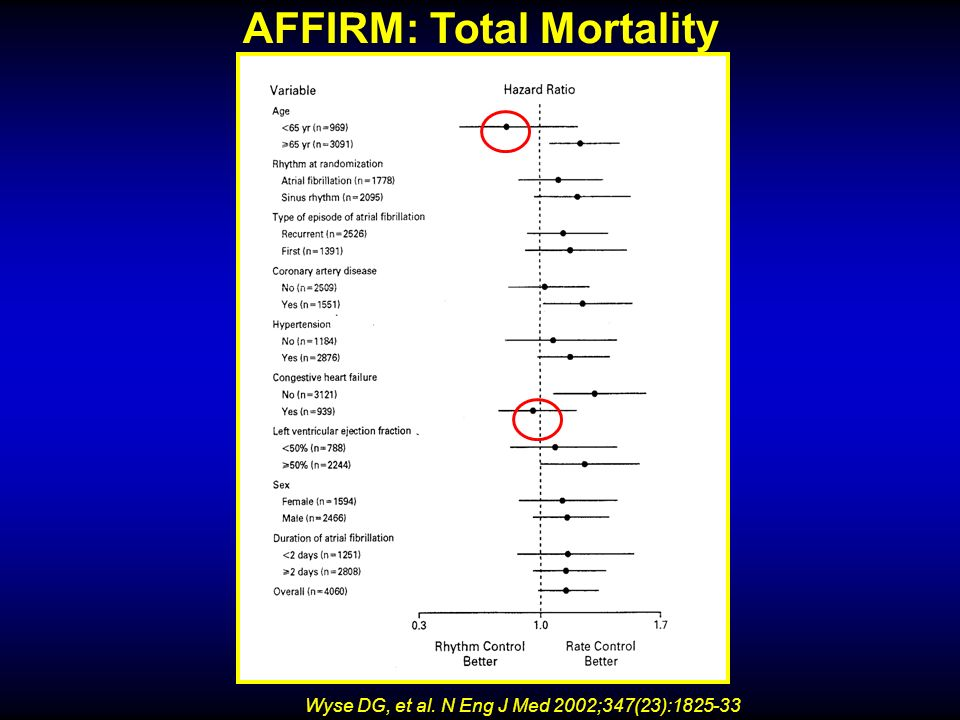 AFFIRM: Total Mortality