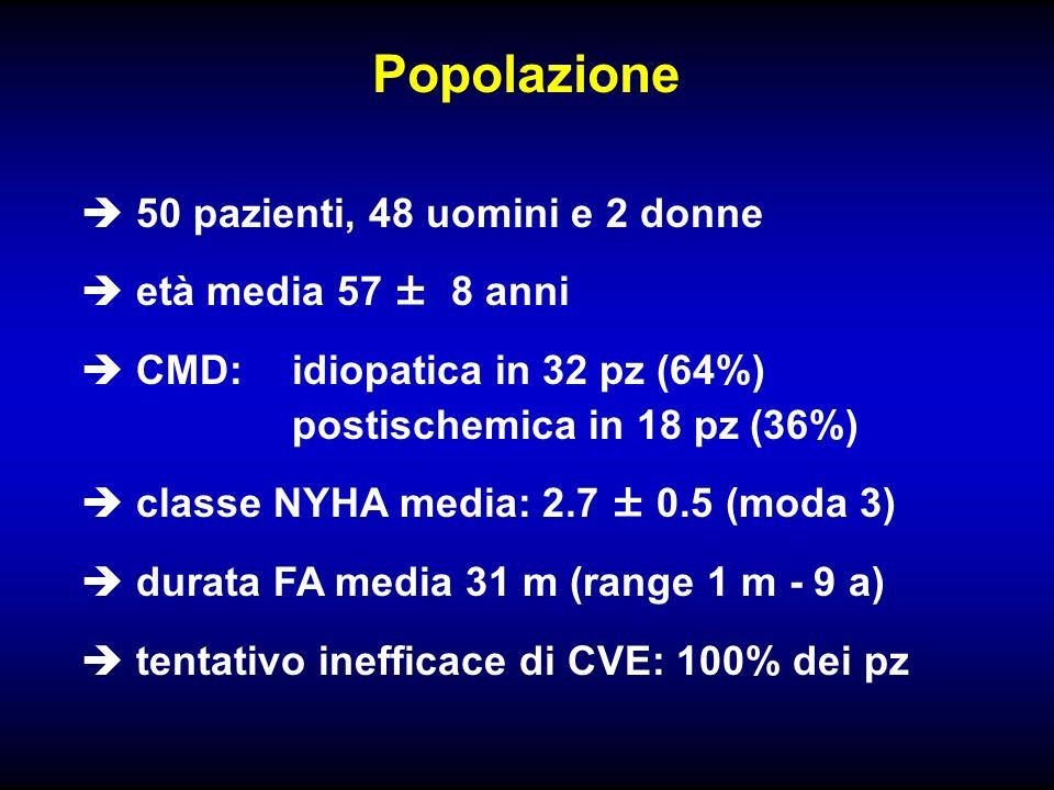 Popolazione 50 pazienti, 48 uomini e 2 donne età media 57 ± 8 anni