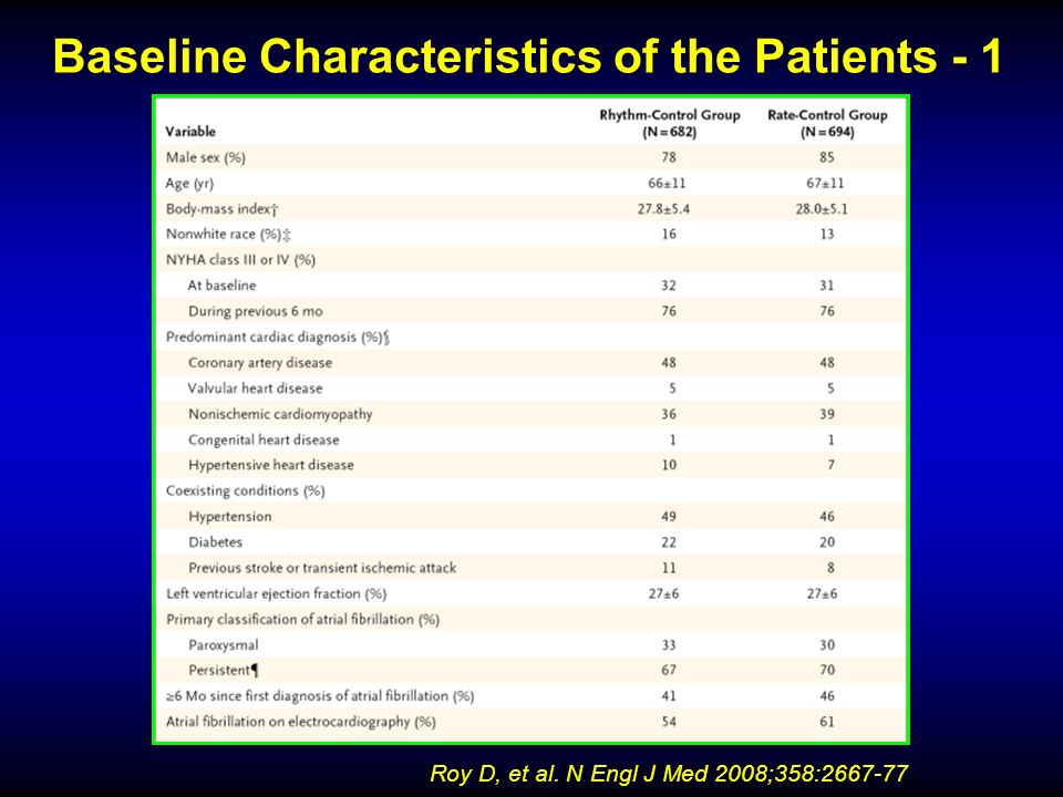 Baseline Characteristics of the Patients - 1