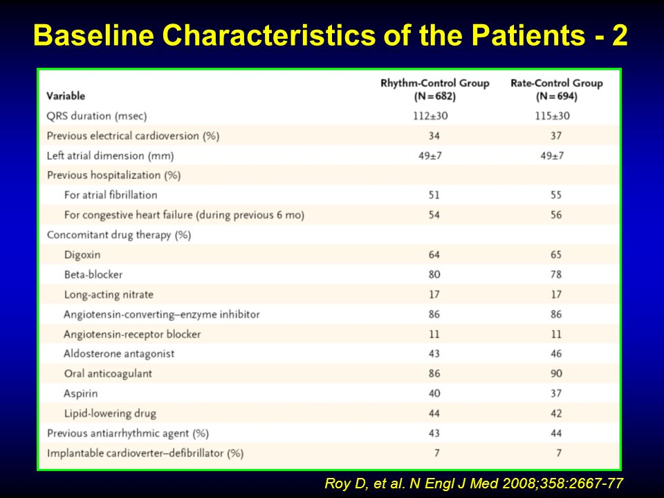 Baseline Characteristics of the Patients - 2