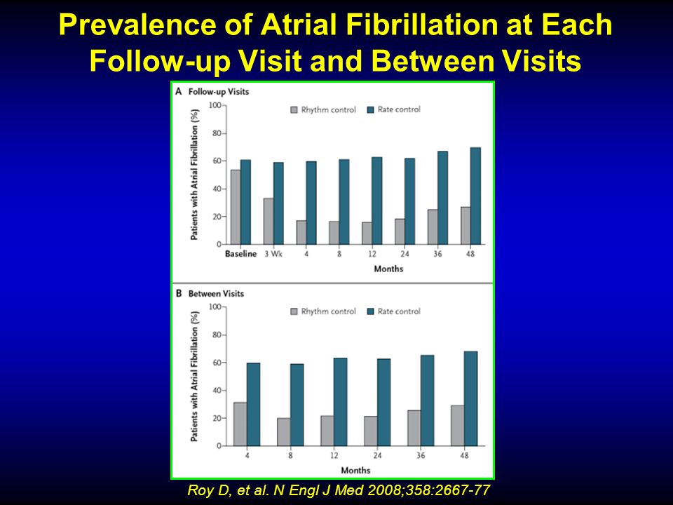 Prevalence of Atrial Fibrillation at Each Follow-up Visit and Between Visits