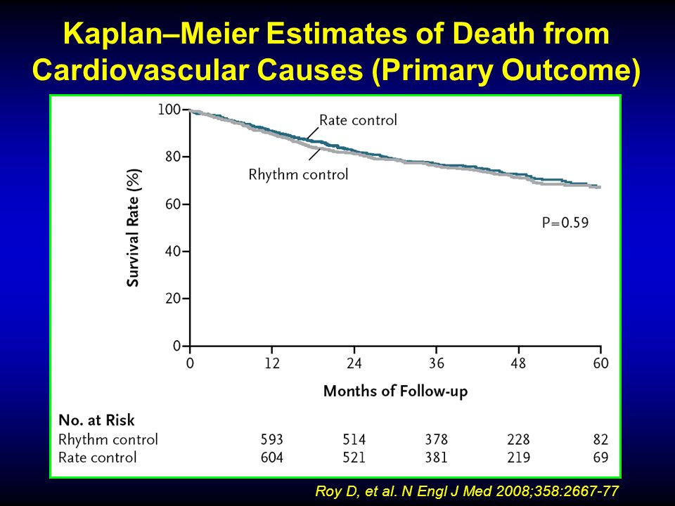 Kaplan–Meier Estimates of Death from Cardiovascular Causes (Primary Outcome)