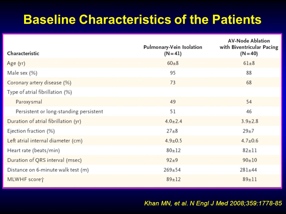 Baseline Characteristics of the Patients