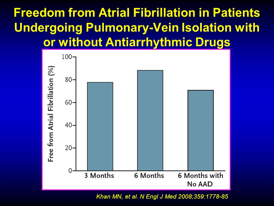 Freedom from Atrial Fibrillation in Patients Undergoing Pulmonary-Vein Isolation with or without Antiarrhythmic Drugs