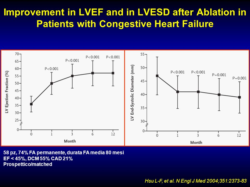 Improvement in LVEF and in LVESD after Ablation in Patients with Congestive Heart Failure