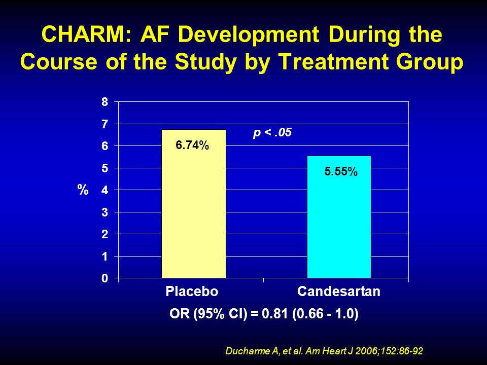 CHARM: AF Development During the Course of the Study by Treatment Group