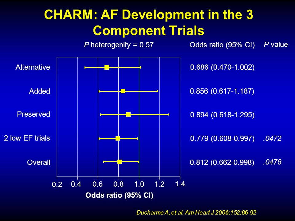 CHARM: AF Development in the 3 Component Trials