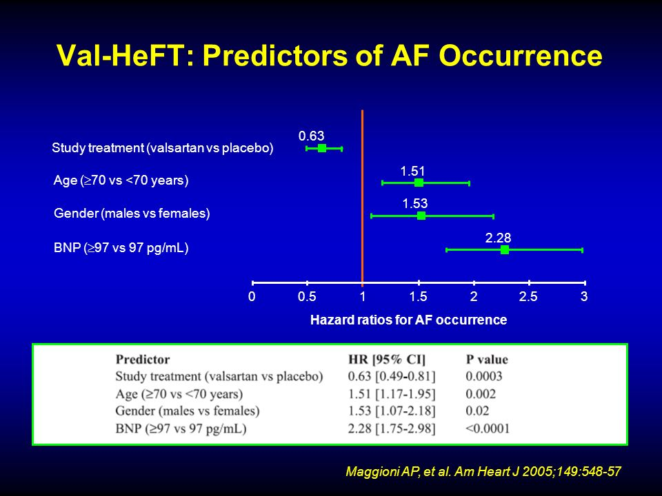 Val-HeFT: Predictors of AF Occurrence