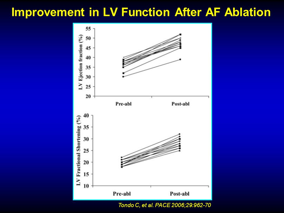 Improvement in LV Function After AF Ablation