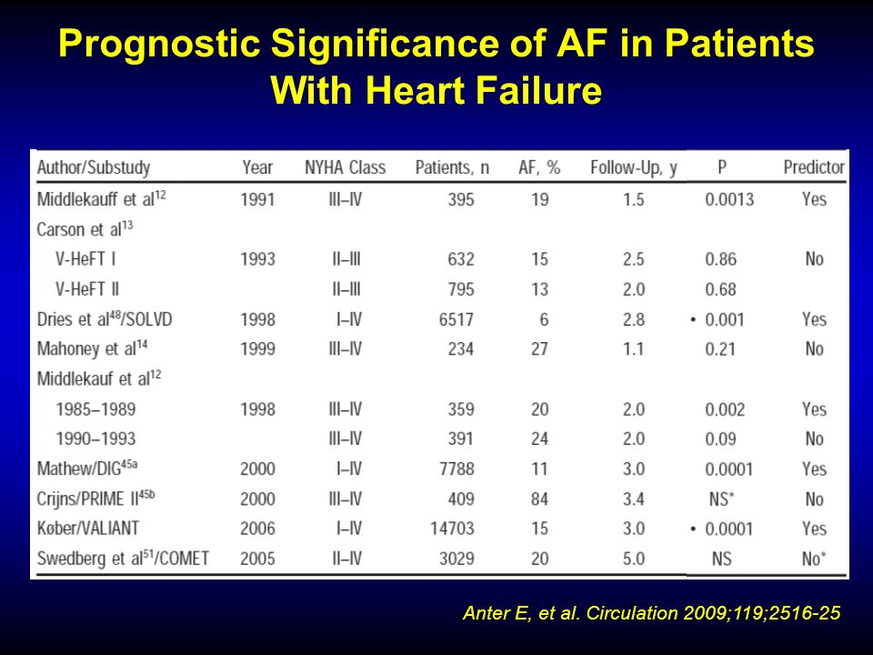 Prognostic Significance of AF in Patients With Heart Failure