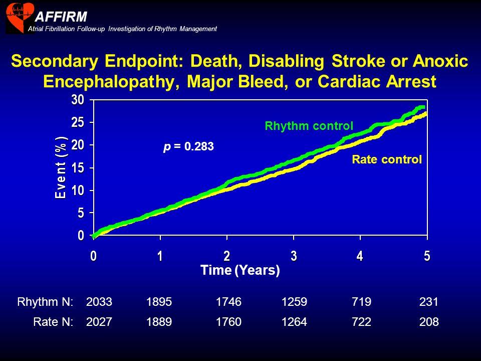 AFFIRMAtrial Fibrillation Follow-up Investigation of Rhythm Management.