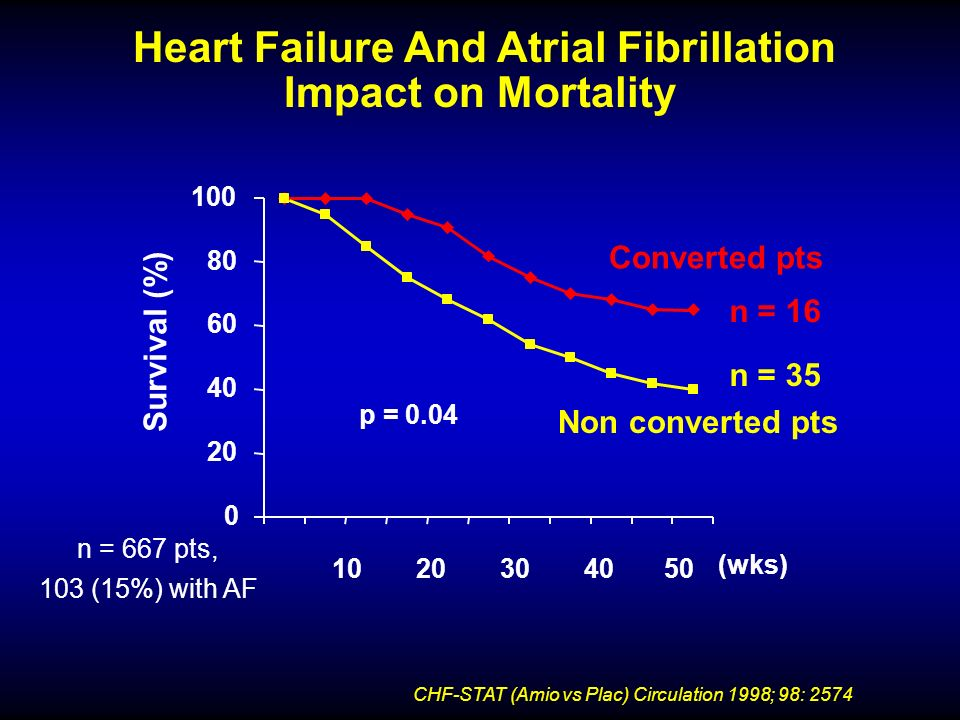 Heart Failure And Atrial Fibrillation