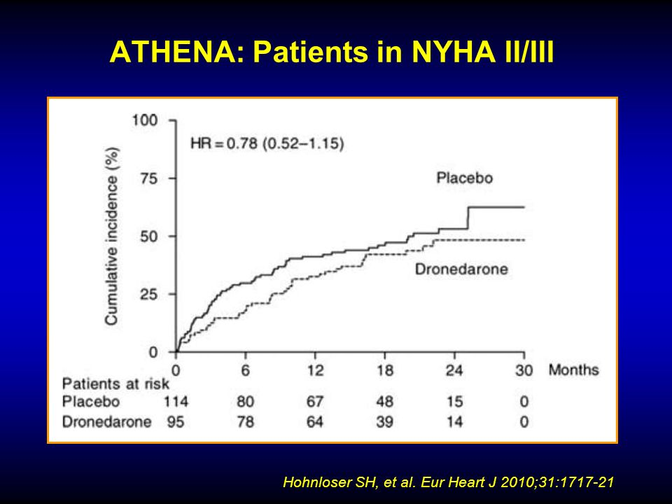 ATHENA: Patients in NYHA II/III