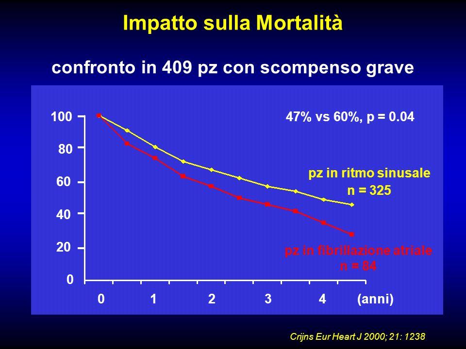 Impatto sulla Mortalità
