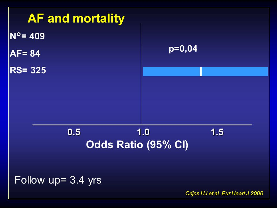 AF and mortality Odds Ratio (95% CI) Follow up= 3.4 yrs N°= 409 AF= 84