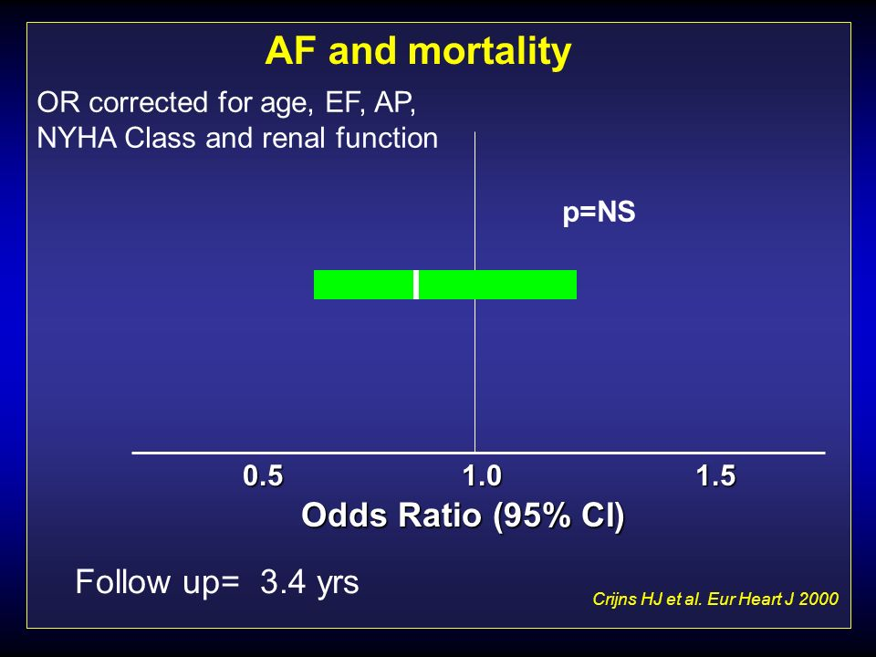 AF and mortality Odds Ratio (95% CI) Follow up= 3.4 yrs