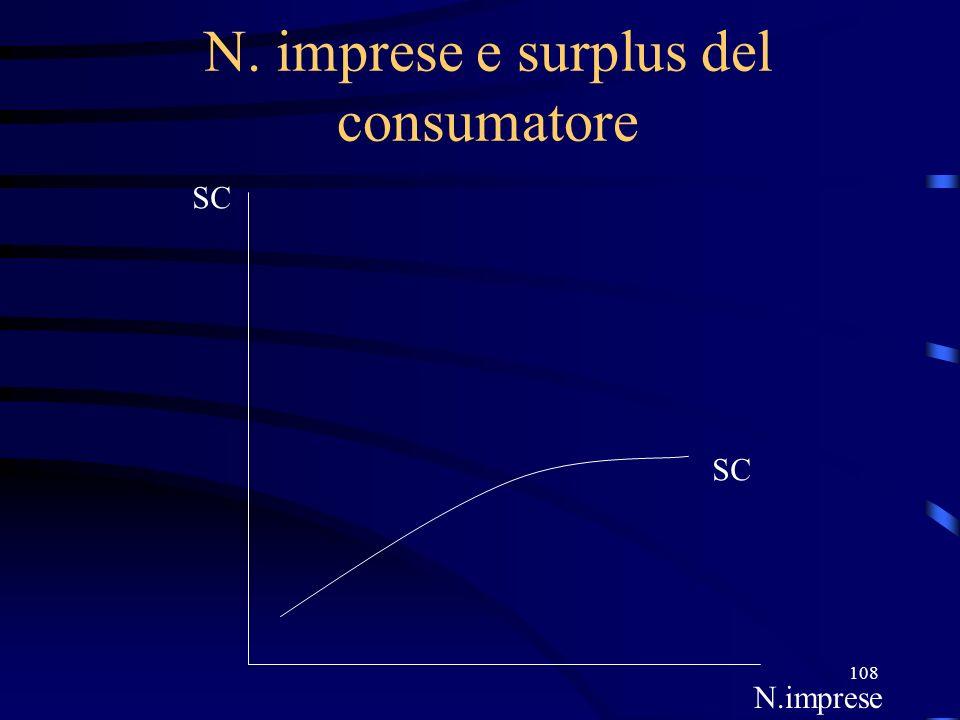 N. imprese e surplus del consumatore
