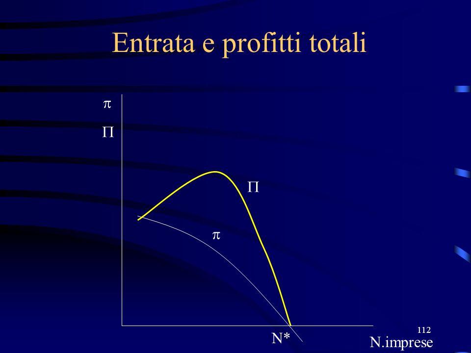Entrata e profitti totali