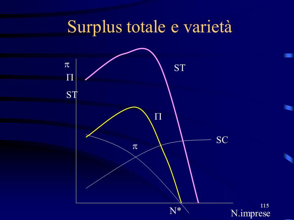 Surplus totale e varietà
