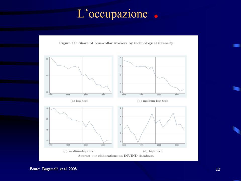 L'occupazione . Fonte: Bugamelli et al. 2008
