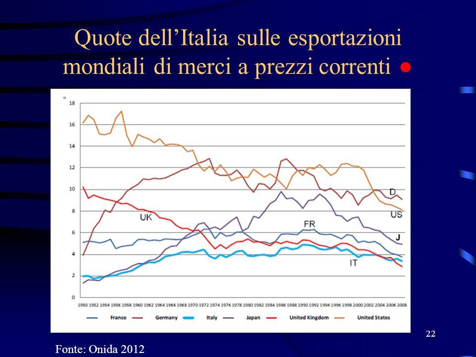 Quote dell'Italia sulle esportazioni mondiali di merci a prezzi correnti ●
