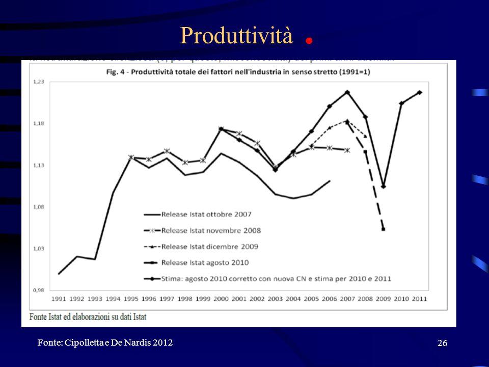Produttività . Fonte: Cipolletta e De Nardis 2012