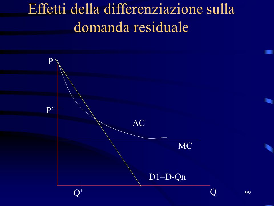 Effetti della differenziazione sulla domanda residuale