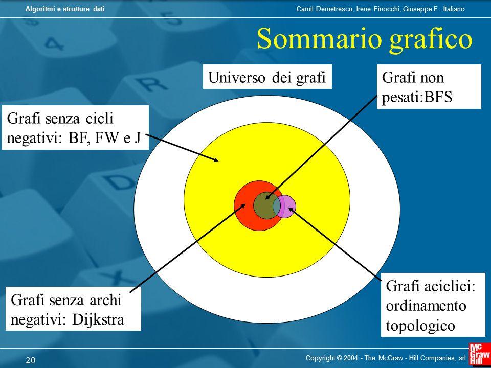 Sommario grafico Universo dei grafi Grafi non pesati:BFS