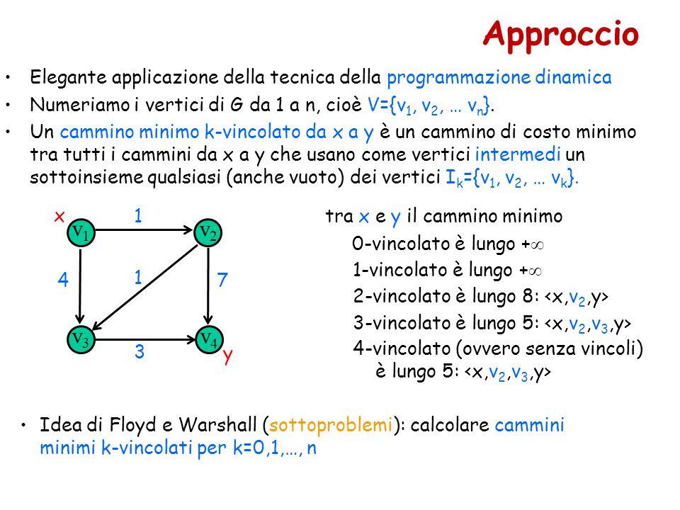 Approccio Elegante applicazione della tecnica della programmazione dinamica. Numeriamo i vertici di G da 1 a n, cioè V={v1, v2, … vn}.