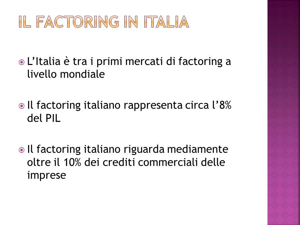 Il factoring in italia L'Italia è tra i primi mercati di factoring a livello mondiale. Il factoring italiano rappresenta circa l'8% del PIL.