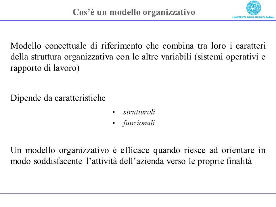 Cos'è un modello organizzativo