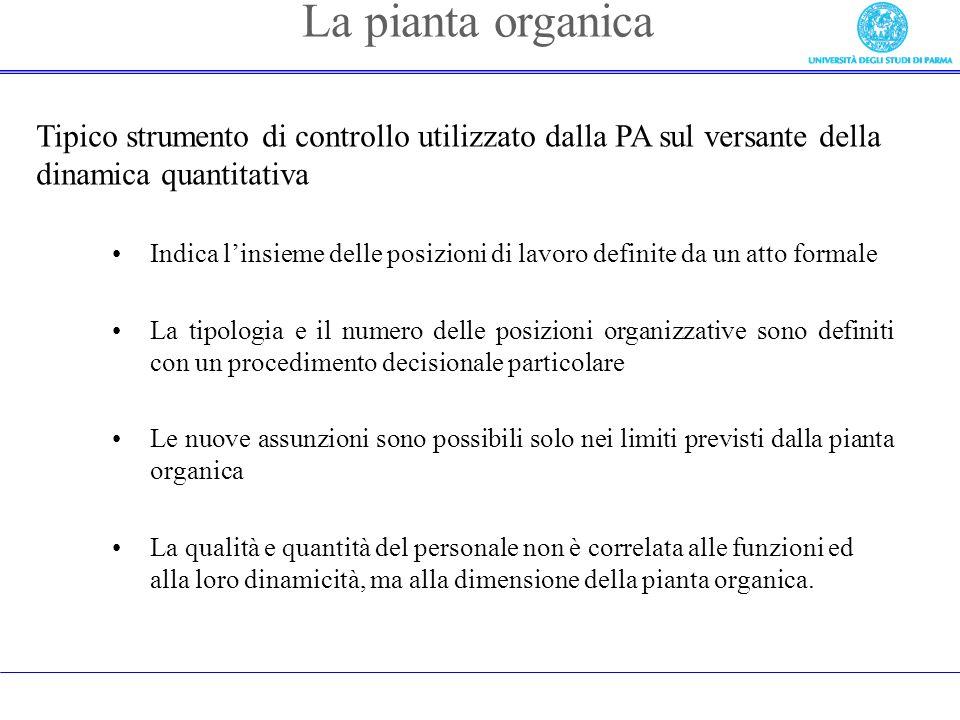 La pianta organica Tipico strumento di controllo utilizzato dalla PA sul versante della dinamica quantitativa.