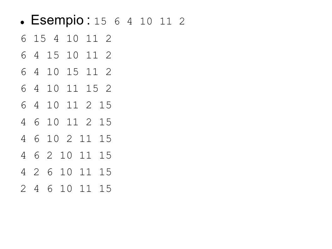 Esempio : 15 6 4 10 11 2 6 15 4 10 11 2. 6 4 15 10 11 2. 6 4 10 15 11 2. 6 4 10 11 15 2. 6 4 10 11 2 15.