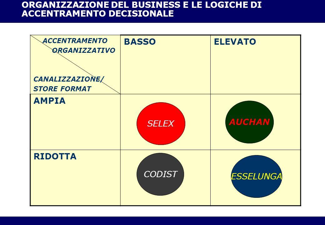 ORGANIZZAZIONE DEL BUSINESS E LE LOGICHE DI ACCENTRAMENTO DECISIONALE