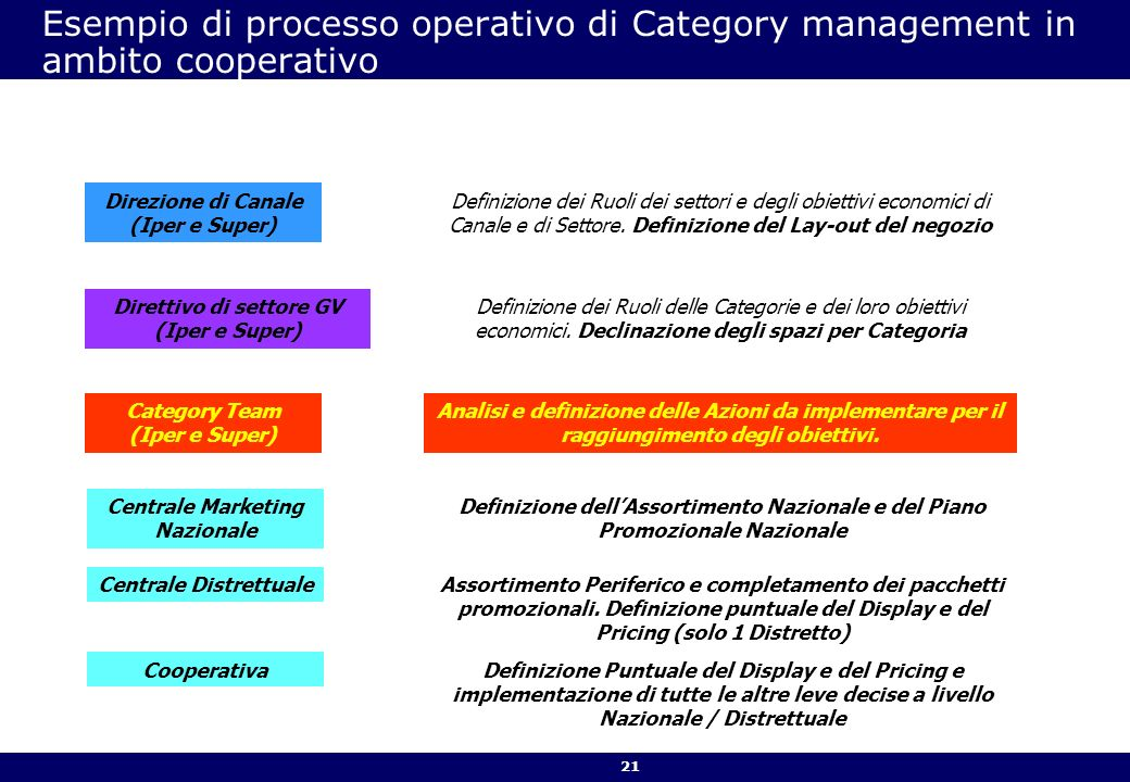 Esempio di processo operativo di Category management in ambito cooperativo