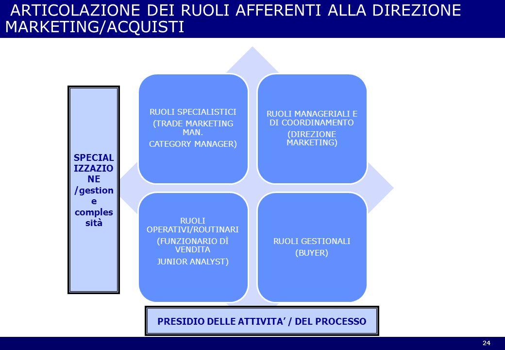 ARTICOLAZIONE DEI RUOLI AFFERENTI ALLA DIREZIONE MARKETING/ACQUISTI