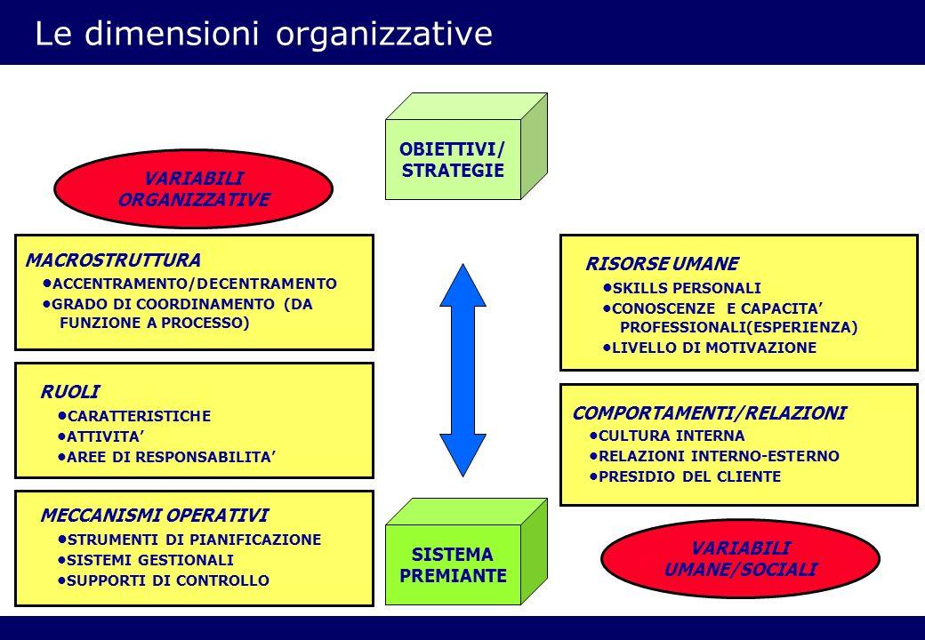 Le dimensioni organizzative