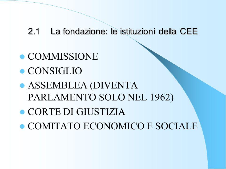 2.1 La fondazione: le istituzioni della CEE