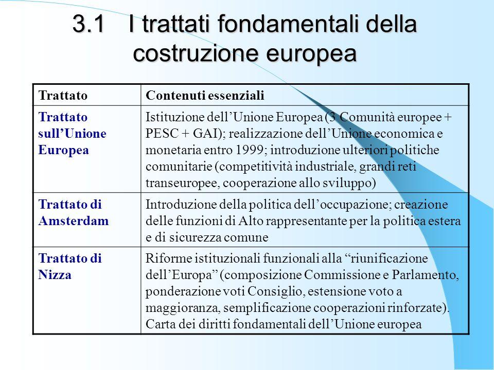 3.1 I trattati fondamentali della costruzione europea
