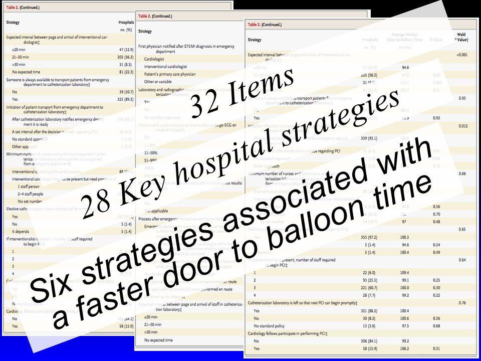 28 Key hospital strategies